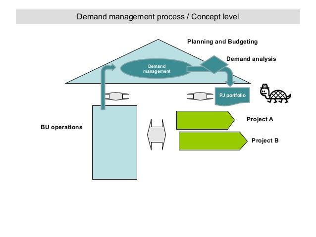 Demand management process / Concept level Planning and Budgeting Demand analysis Demand management  PJ portfolio  Project ...