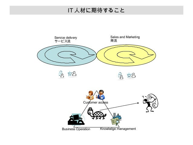 IT 人材に期待すること  Sales and Marketing 商流  Service delivery サービス流  Customer access  Business Operation  Knowledge management