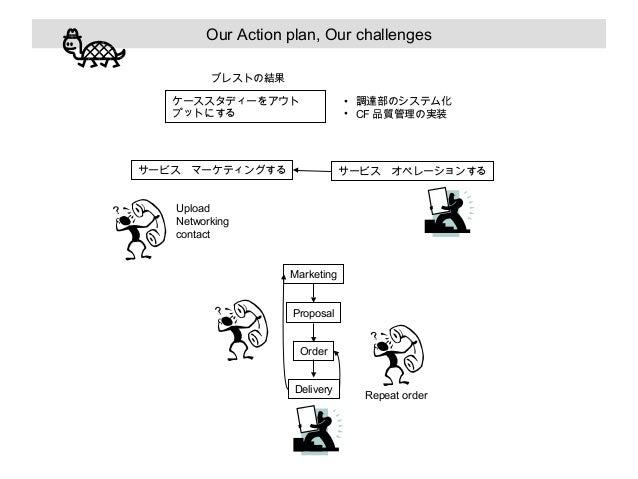 Our Action plan, Our challenges ブレストの結果 ケーススタディーをアウト プットにする  • 調達部のシステム化 • CF 品質管理の実装  サービス マーケティングする    サービス オペレーションする  U...