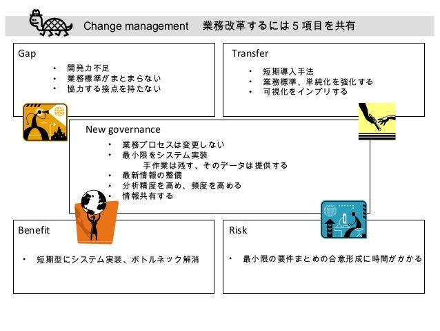 Change management  業務改革するには 5 項目を共有 Gap  Transfer • • •  開発力不足 業務標準がまとまらない 協力する接点を持たない  • • •  短期導入手法 業務標準、単純化を強化する 可視化をイン...