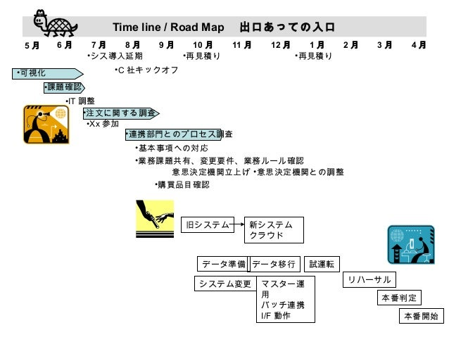 Time line / Road Map  出口あっての入口 6月  5月  7月 8月 •シス導入延期  9月  10 月 •再見積り  11 月  12 月  1月 •再見積り  2月  3月  4月  •C 社キックオフ  •可視化 •課...