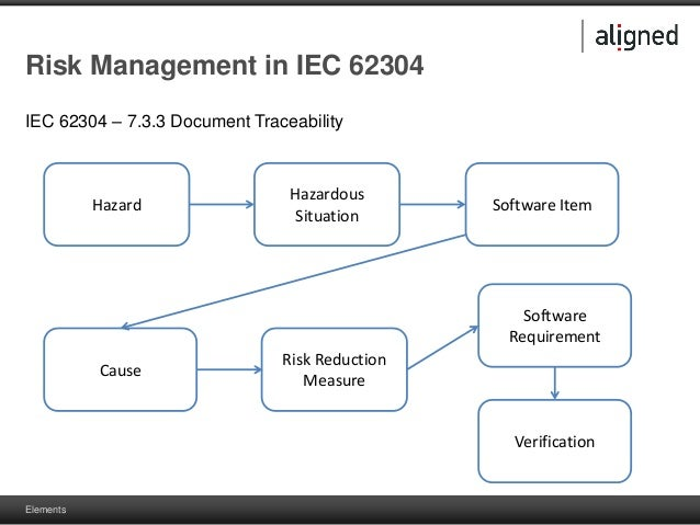 Applying iec 62304 risk management in aligned elements for 62304