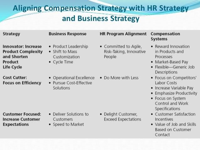 Aligning Compensation Strategy With Hr Strategy  Business Strategy B