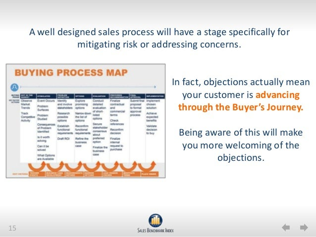 Aligning Customer Objections to the Buying Process Map on buying organization chart, buying process stages, buying process model, buying process service, strategy map, buying process chart, customer experience map, customer buying map, customer segmentation map,