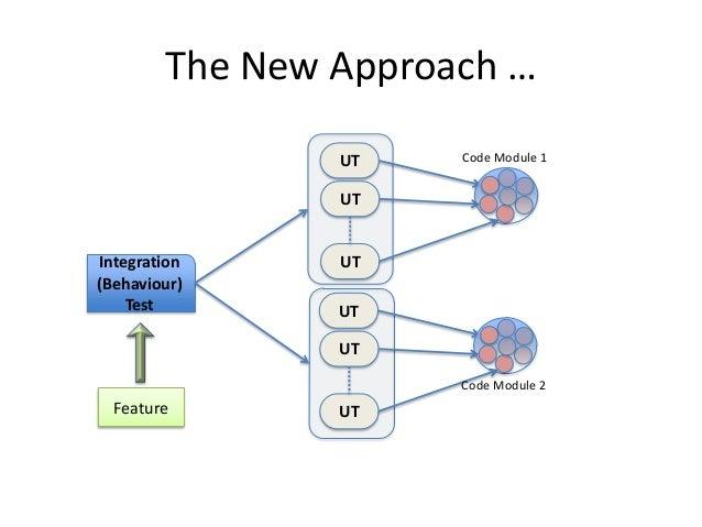 The New Approach … UT  Code Module 1  UT  Integration (Behaviour) Test  UT UT  UT Code Module 2  Feature  UT