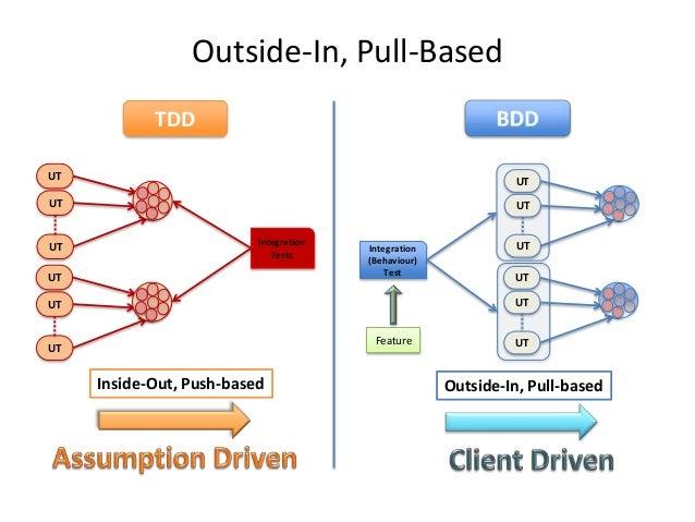 Outside-In, Pull-Based TDD UT  UT  UT  UT  UT  Integration Tests  UT  Integration (Behaviour) Test  UT UT UT  UT Feature  ...