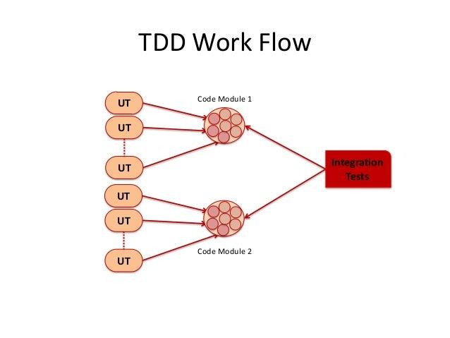 TDD Work Flow UT  Code Module 1  UT Integration Tests  UT UT  UT  UT  Code Module 2