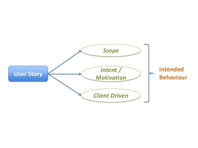 Scope  Intent / Motivation Client Driven  Intended Behaviour