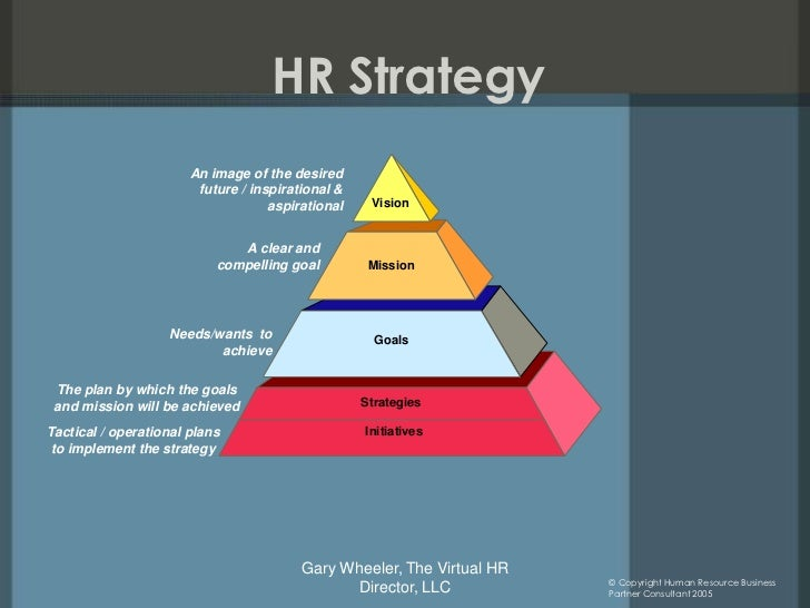 Hr To Business Strategy