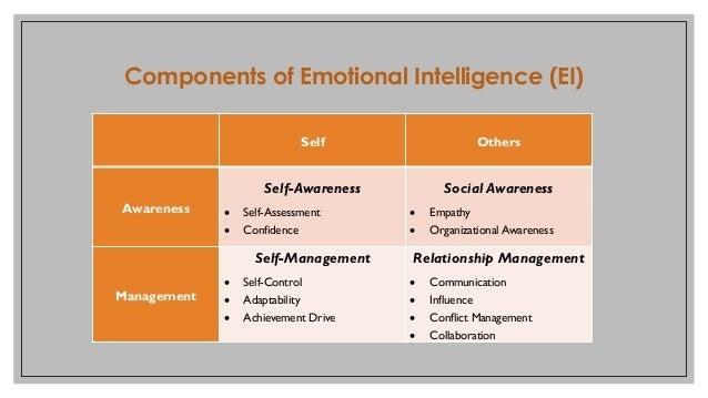 Self Others Awareness Self-Awareness • Self-Assessment • Confidence Social Awareness • Empathy • Organizational Awareness ...