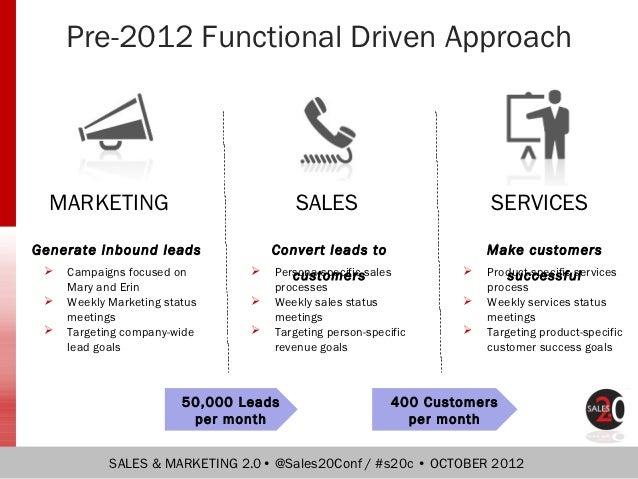 Aligning marketing sales and services v5   pdf Slide 3