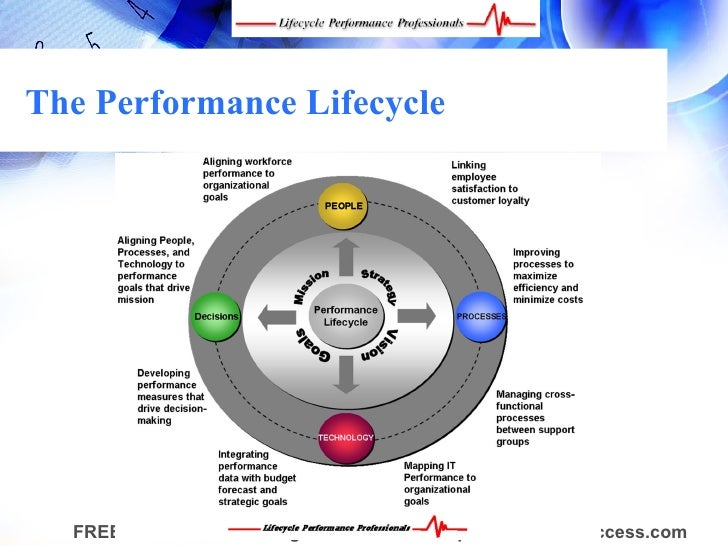managing your professional performance