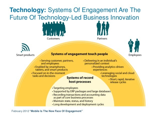 Transform 2014: Aligning to Your Customer's Systems of Engagement