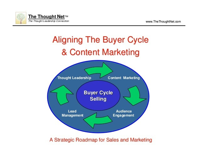 Aligning The Buyer CycleAligning The Buyer Cycle & Content Marketing& Content Marketing Content Marketing Lead Management ...
