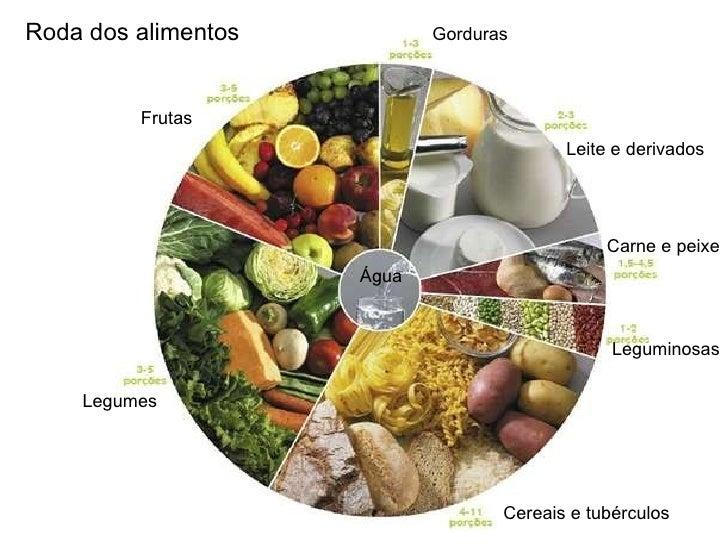 Roda dos alimentos Frutas Legumes Cereais e tubérculos  Leguminosas Carne e peixe Leite e derivados Gorduras Água