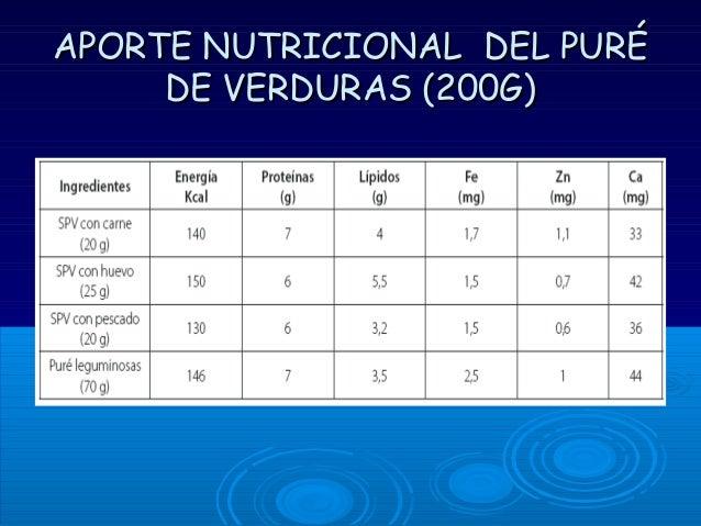 Alimentacion complementaria 6 12 meses - Cuanto debe comer un bebe de 7 meses ...