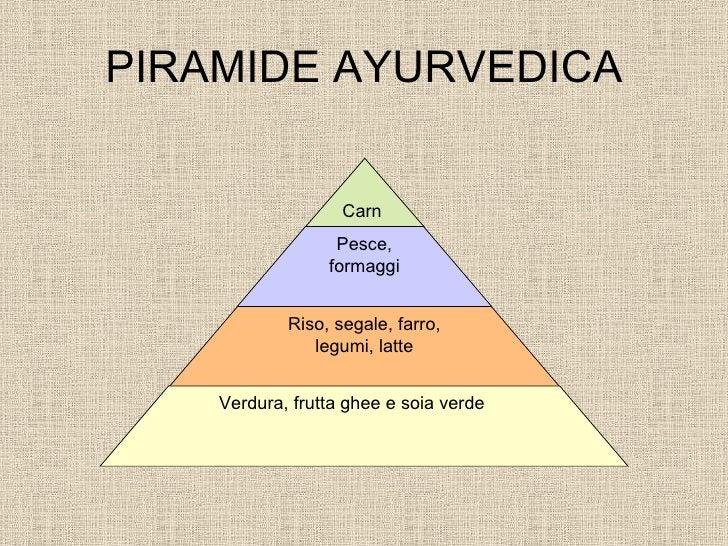 PIRAMIDE AYURVEDICA Carne Pesce, formaggi Riso, segale, farro, legumi, latte Verdura, frutta ghee e soia verde