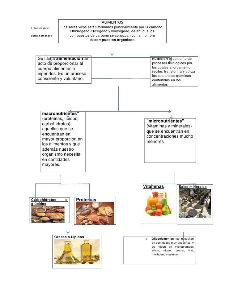 ALIMENTOSFrancisco javier      Los seres vivos están formados principalmente por C carbono,                           Hhid...