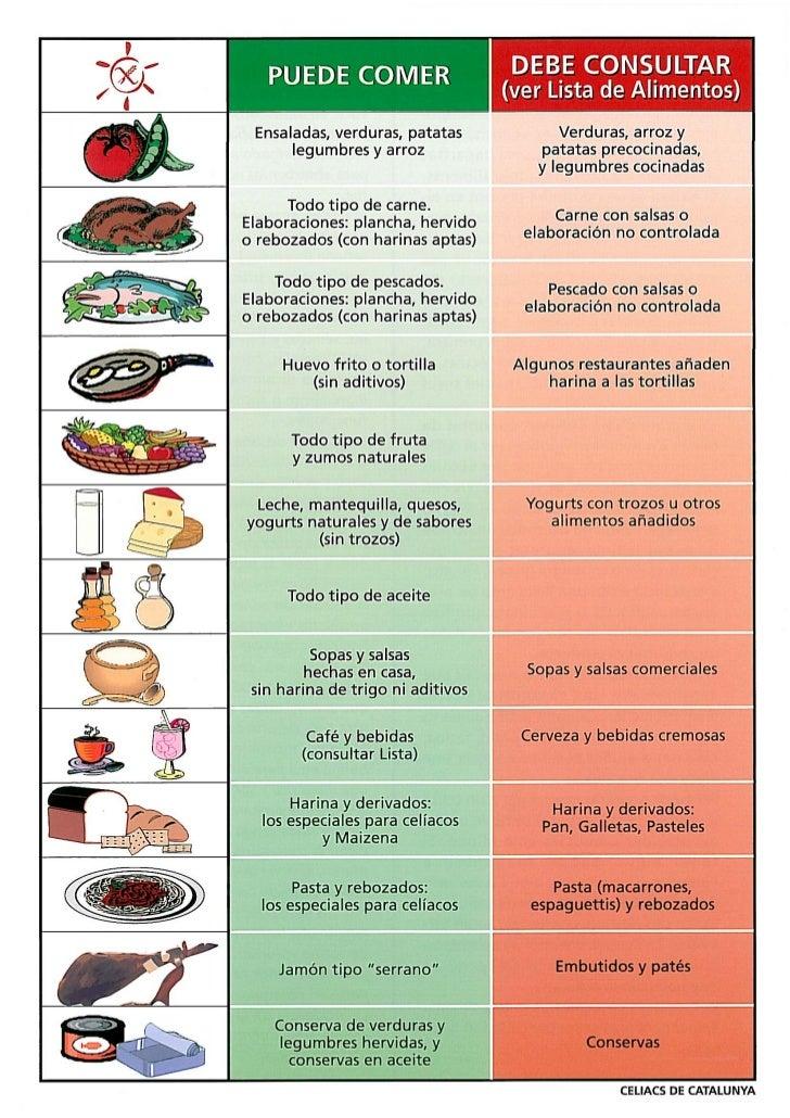 Alimentos con y sin gluten. Recomendaciones