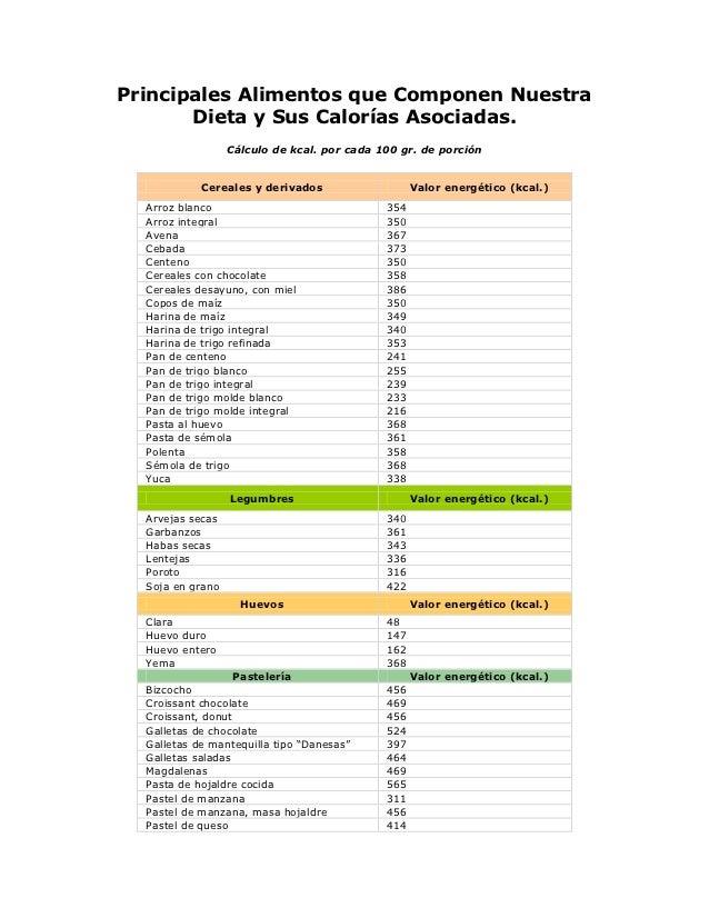 Alimentos y calorias - Tabla de los alimentos y sus calorias ...