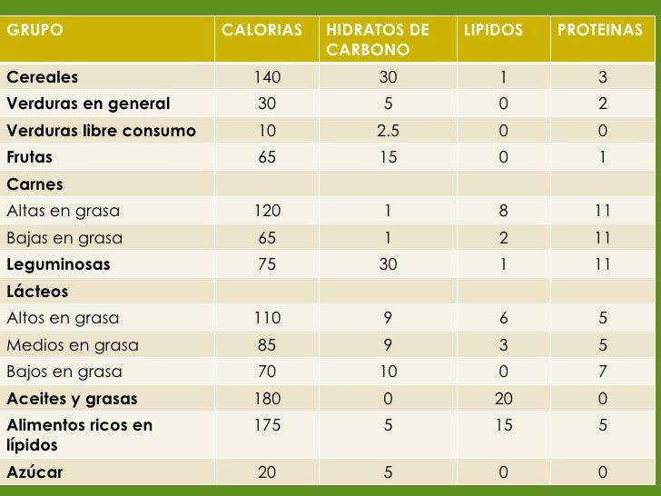 Alimentos y porciones - Calorias que tienen los alimentos ...