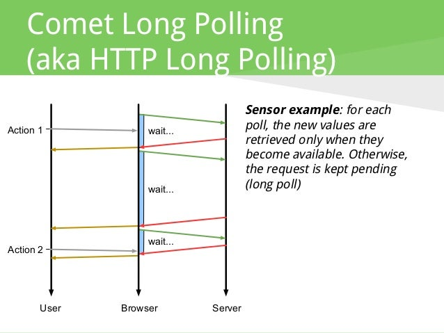 Comet Long Polling (aka HTTP Long Polling) Sensor example: for each poll, the new values are retrieved only when they beco...