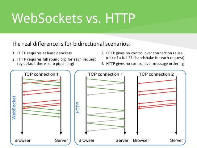 WebSockets vs. HTTP ServerBrowser The real difference is for bidirectional scenarios: ServerBrowser ServerBrowser TCP conn...