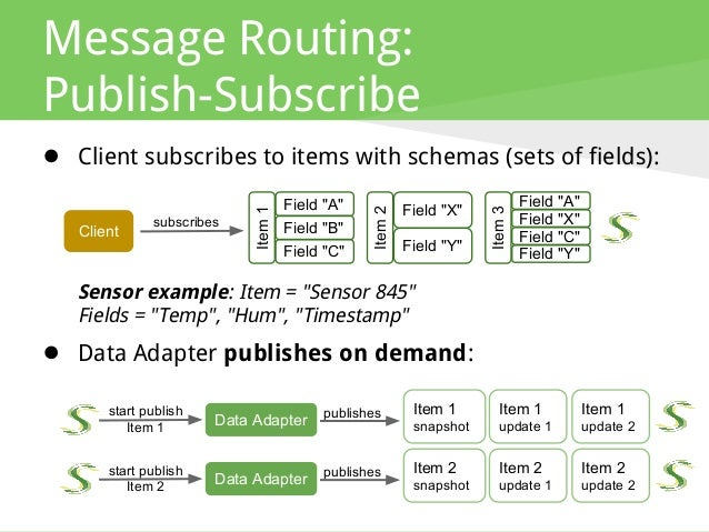 From Push Technology To Real Time Messaging And Websockets