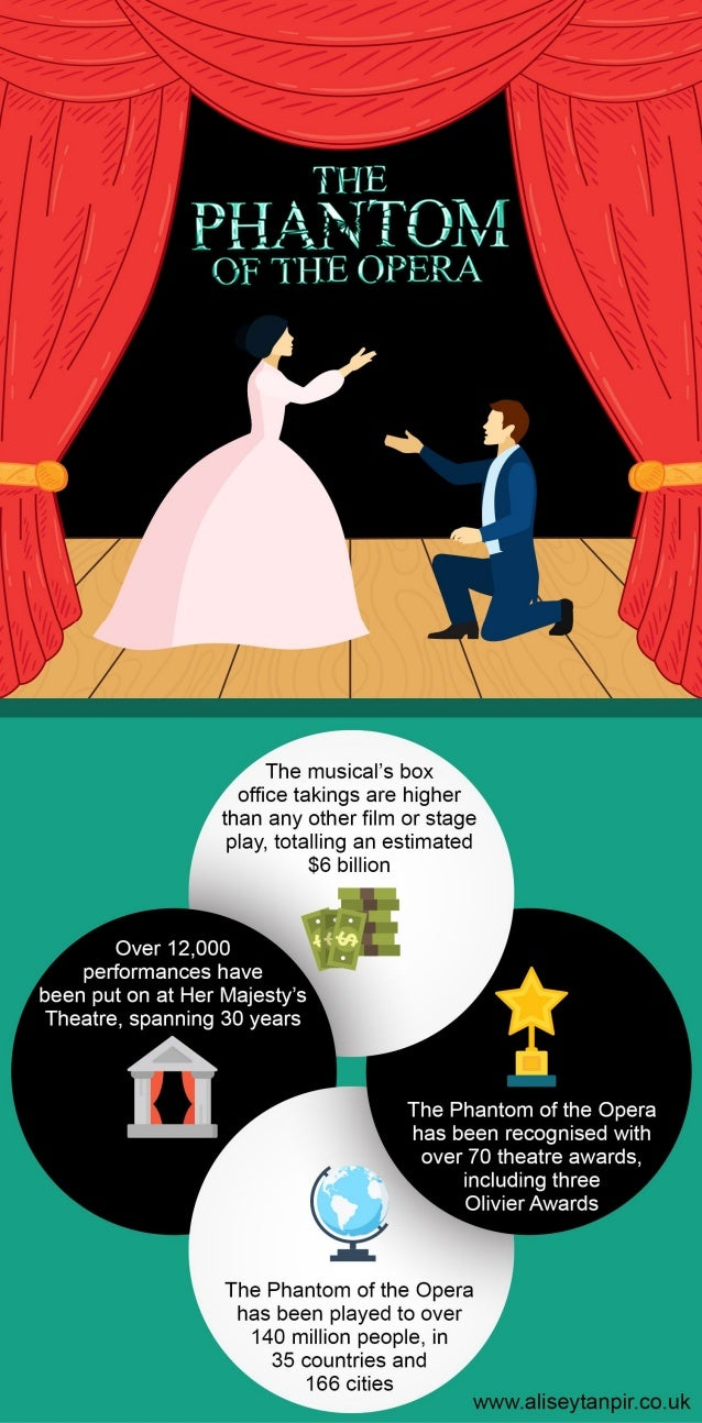 Phantom of the Opera Facts