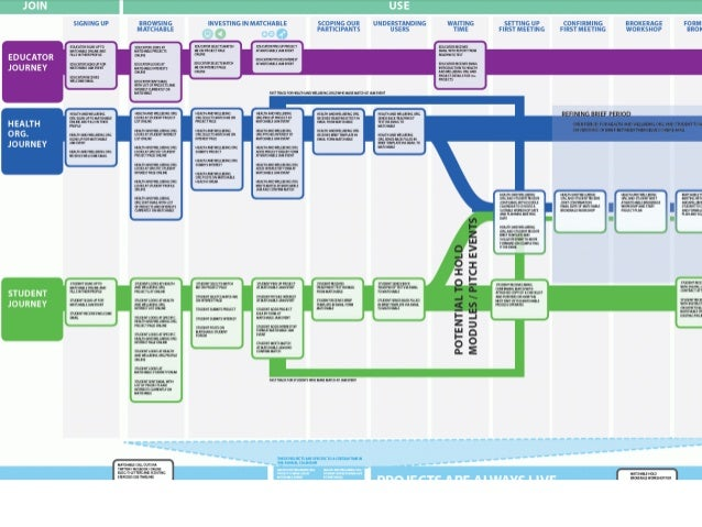 Part of a service blueprint – so I know what they look like