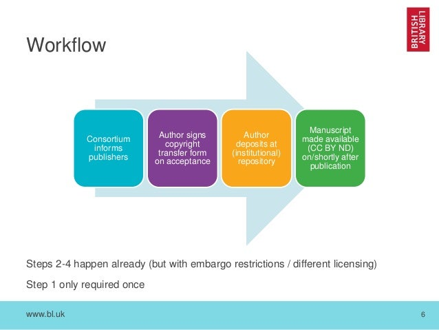 www.bl.uk 6 Workflow Steps 2-4 happen already (but with embargo restrictions / different licensing) Step 1 only required o...