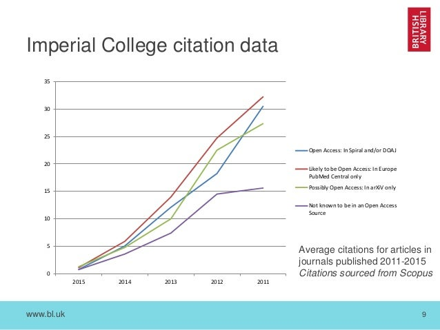 www.bl.uk 9 Imperial College citation data 0 5 10 15 20 25 30 35 2015 2014 2013 2012 2011 Open Access: In Spiral and/or DO...
