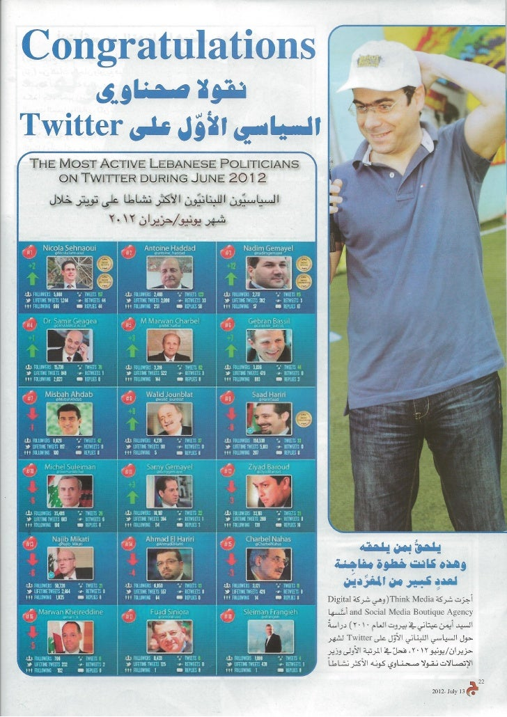 Lebanese Politicians on Twitter Infographic