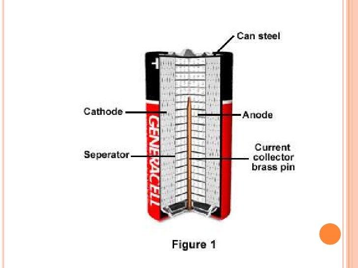 alkaline battery rh slideshare net Alkaline Dry Cell Battery Diagram Parts of a Alkaline Battery Diagram