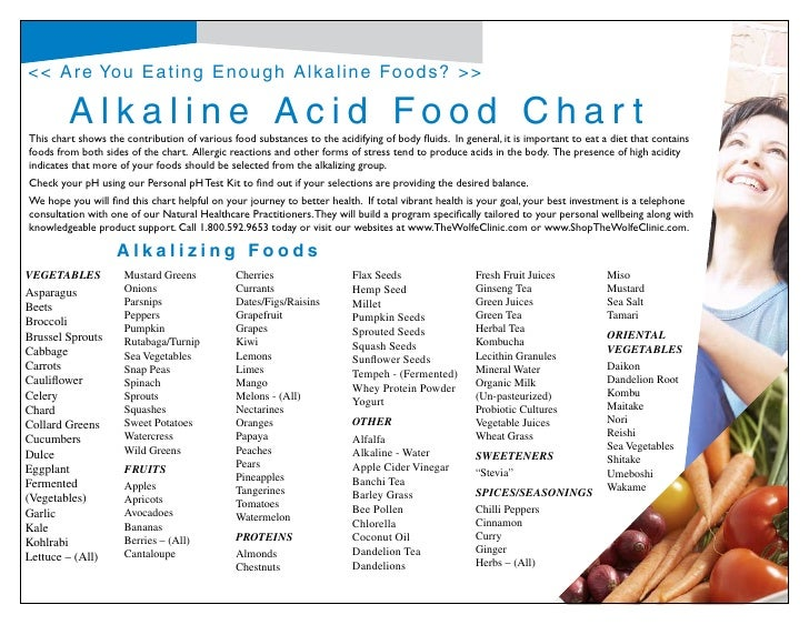 Free Acid Alkaline Food Chart