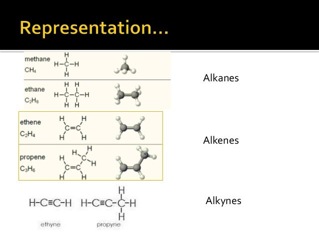 alkenes and alkynes Organic nomenclature - alkanes, alkenes, alkynes naming organic compounds can be a challenge to any chemist at any level alkanes, alkenes and alkynes.