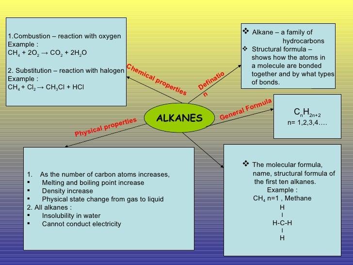 ALKANES Defination <ul><li>Alkane – a family of  </li></ul><ul><li>hydrocarbons </li></ul><ul><li>Structural formula – </l...