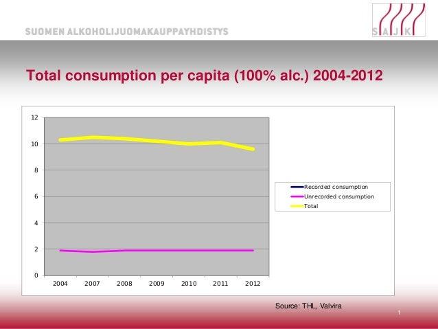 Total consumption per capita (100% alc.) 2004-2012 1 Source: THL, Valvira 0 2 4 6 8 10 12 2004 2007 2008 2009 2010 2011 20...