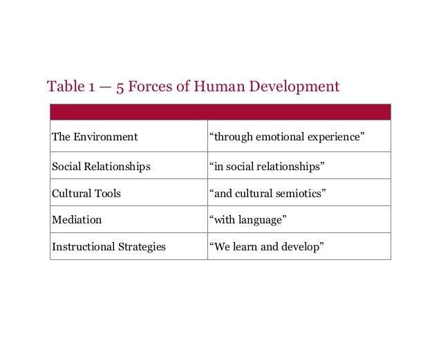 """Table 1 — 5 Forces of Human Development The Environment """"through emotional experience"""" Social Relationships """"in social rel..."""