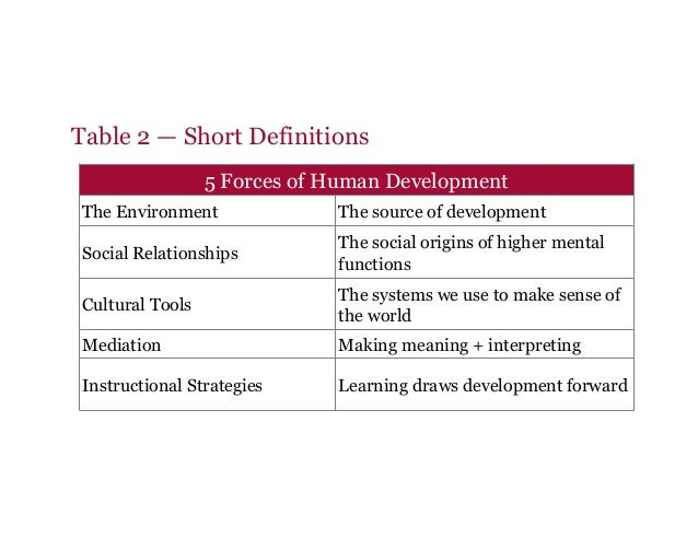 Table 2 — Short Definitions 5 Forces of Human Development The Environment The source of development Social Relationships T...