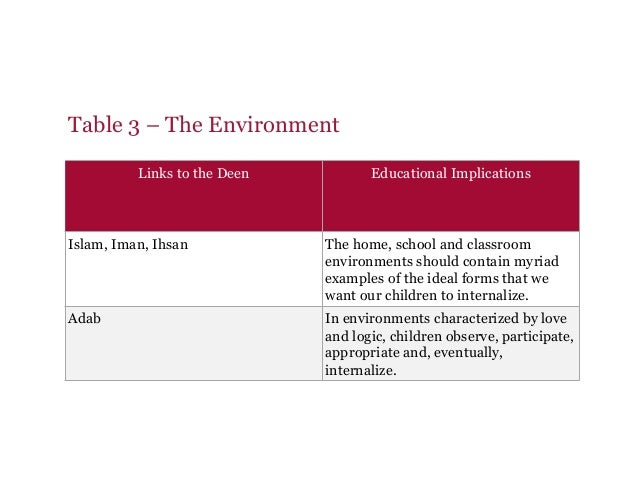 Table 3 – The Environment Links to the Deen Educational Implications Islam, Iman, Ihsan The home, school and classroom env...