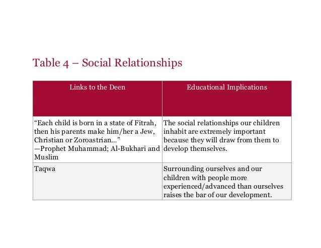 """Table 4 – Social Relationships Links to the Deen Educational Implications """"Each child is born in a state of Fitrah, then h..."""