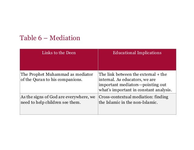 Table 6 – Mediation Links to the Deen Educational Implications The Prophet Muhammad as mediator of the Quran to his compan...