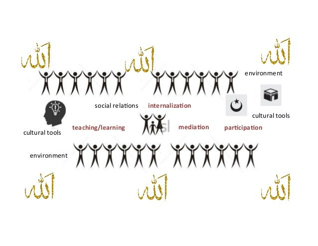environment socialrelaWons culturaltools media&on environment internaliza&on culturaltools par&cipa&onteaching/...
