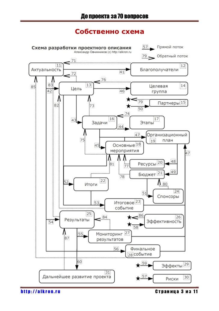 До проекта за 70 вопросов                   Собственно схемаhttp://alkron.ru                                Страница 3 из 11