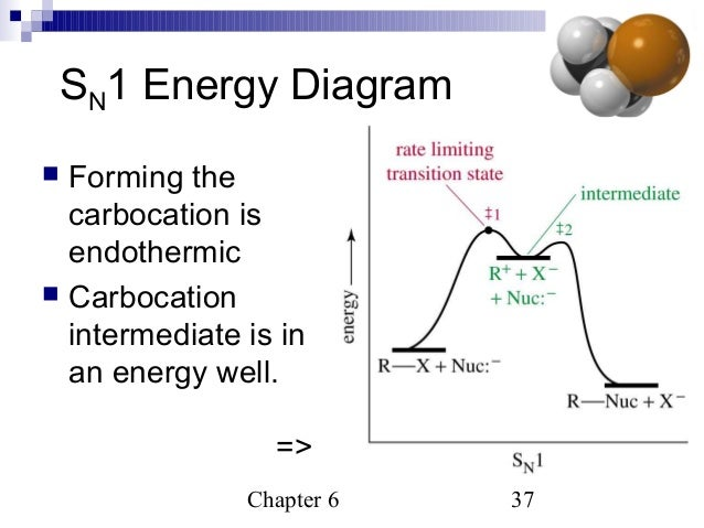 Potential Energy Diagram For Sn1 Reaction.Sn1 Energy Diagram All Diagram Schematics