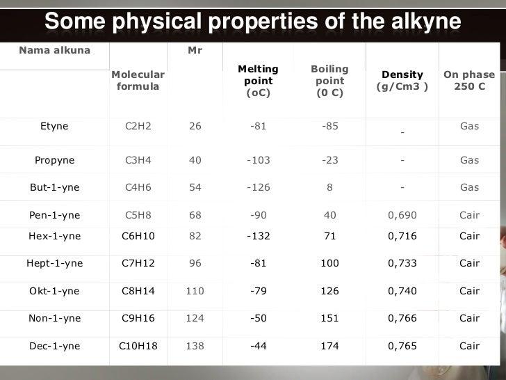 What is Hydrocarbon? - Definition, Formula & Compounds - Video ...