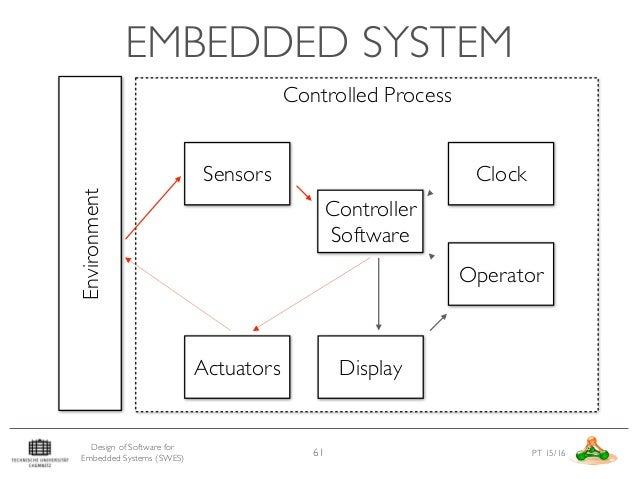 Design Of Software For Embedded Systems