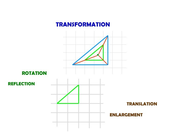 TRANSFORMATION TRANSLATION ENLARGEMENT ROTATION REFLECTION