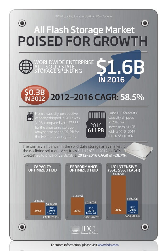 ...and IDC forecasts capacity shipped in 2016 will increase to 611PB with a 2012–2016 CAGR of 110.8% From a capacity persp...